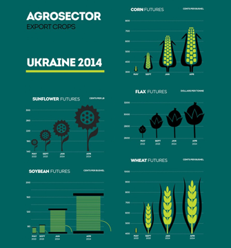 Infographics for agroportal
